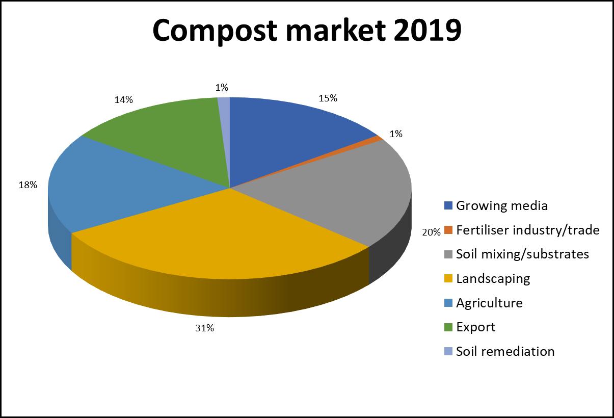 compost market